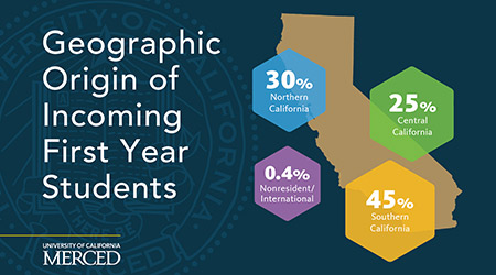 New student enrollment by geography