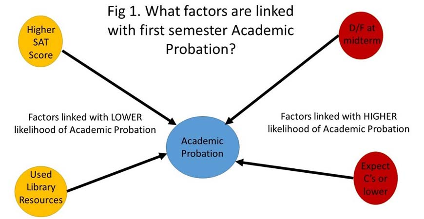 This graphic illustrates factors that are linked with first semester academic probation.