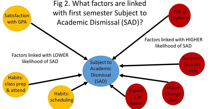 This graphic illustrates factors that are linked with first semester subject to dismissal.